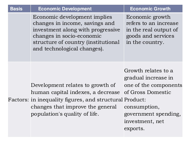 what is the main difference between economic growth and economic development