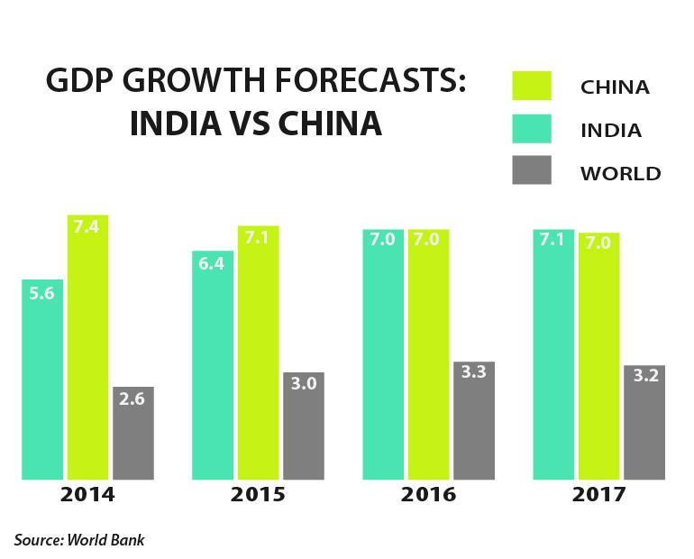comparison of india and china economy China is the fastest growing economy in the world and india is the second fastest together they account for a big share of global gdp growth today.