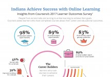 Indian Online Learners Report Greater Career and Educational Benefits