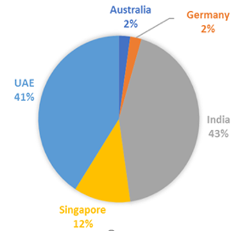 S P Jain Global MBA Placement Highlights (By Region)