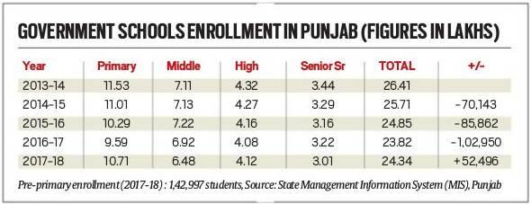 Punjab govt. school, punjab, school