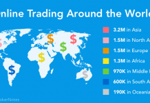 Online Trading in Asia